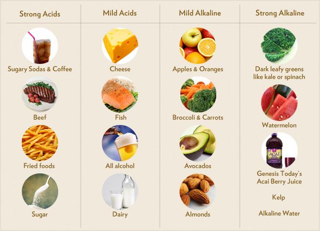 alkaline acid